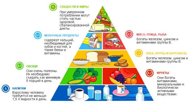 белковые продукты для похудения список таблица